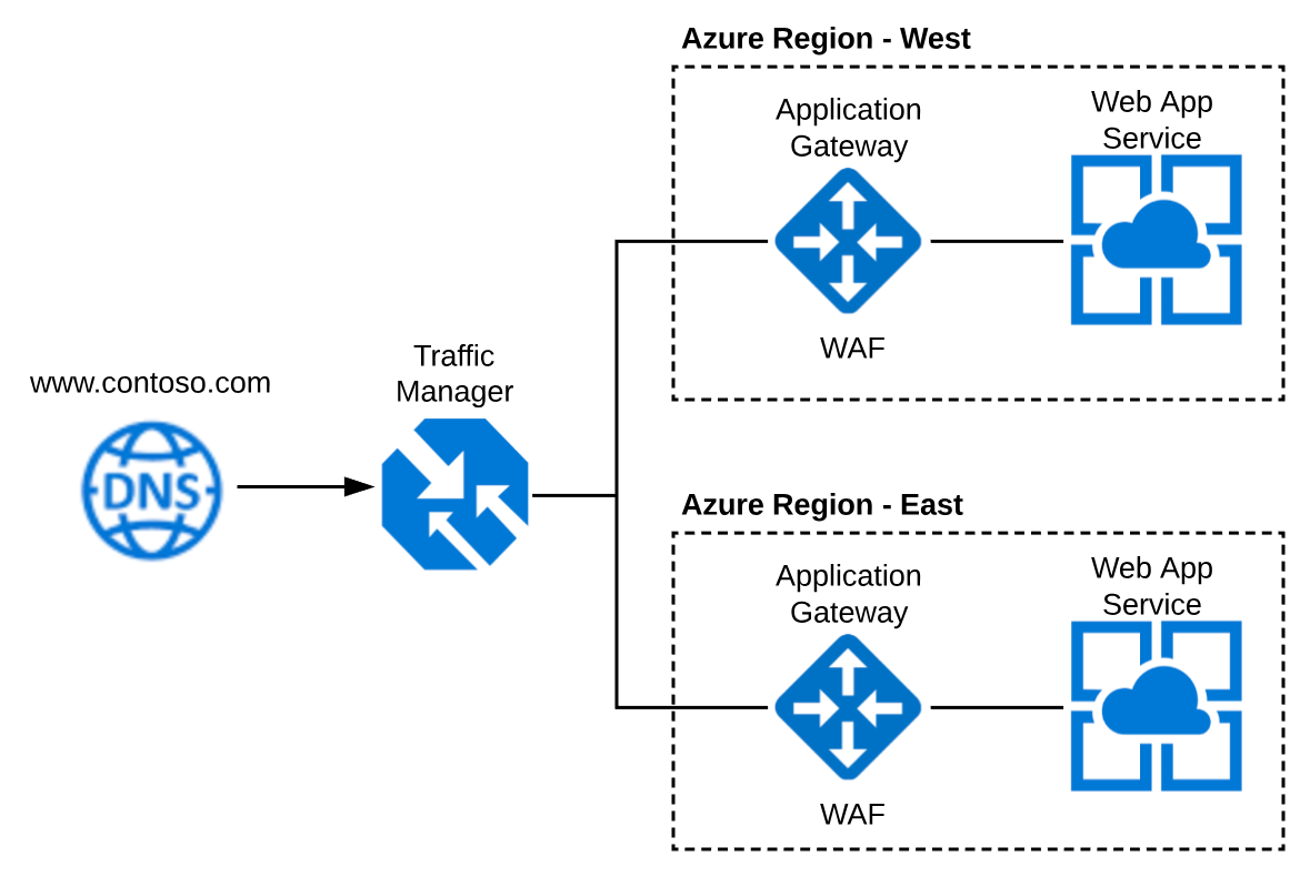 Configuring Azure Traffic Manager, Application Gateway and